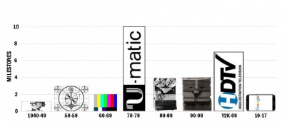 As the TV industry began to mature, electronic innovation peaked in decades with fundamental changes, such as solid-state and digital.