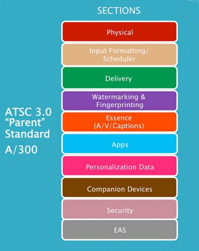 The parent level ATSC 3.0 standard will define the system and point to the suite of around 20 standards for all of the core building blocks, including transmission, video, audio, captioning, watermarking, security and personalization to name just a few.
