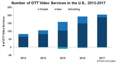 Parkes Associates chart shows decline in both new OTT services and existing ones closing set in around 2015.