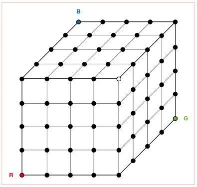 Figure 2 –  a 3D-LUT can be visualized as a cube. There are potentially billions of possible points within the cube where the input pixel can be mapped to the output pixel. To optimize the number of calculations needed, the number of input and output points are reduced and any input or output falling between these nodes is averaged between the nearest neighbor. This can be a source of video banding. Therefore, the more complex and dense the 3D-LUT, the better the resulting image.
