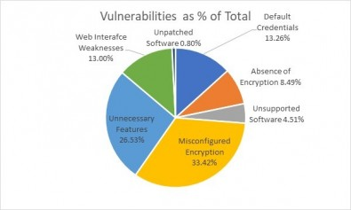 Pie chart of common cybersecurity vulnerabilities for broadcasters.
