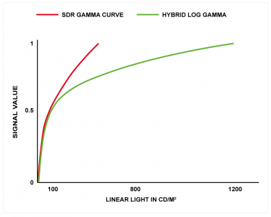 Figure 1 – SDR and HDR HLG are similar up to about 0.6 of the input luminance level, after which, the HLG curve continues to sympathetically compress the highlights. This helps maintain backwards compatibility with SDR.