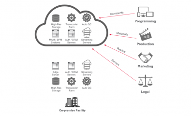 Figure 2. In a broadcast environment, content approval requires inputs from both programming and technical staffs. Through the use of proxies stored in the cloud, all members have quick access to content and can collaborate as needed.
