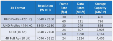 Table 1. Requirements of Common 4K Formats.