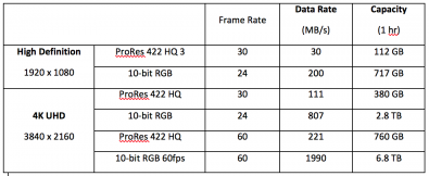 Table 2. Comparing HD and 4K, Compressed and Uncompressed.