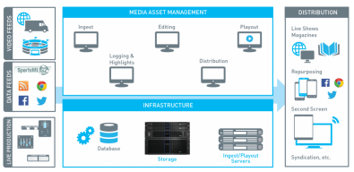 Figure 1. A centralized, multi-tier storage infrastructure provides content creators with immediate, frame-accurate shared access to media files. Combined with high-speed SAN or LAN networks, this design enables staff to collaborate more effectively.