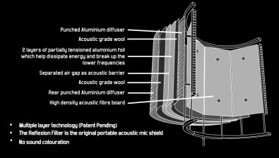 An sE Electronic's Reflexion Filter helps prevent extraneous sound from affecting a recording. Click to enlarge.