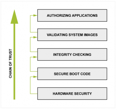 """Figure 1 – security should be built into an infrastructure at the beginning of a design and not be an after-thought at the end. Here, the servers """"chain of trust"""" starts at the base of the server with the hardware security as each component must not only be compatible with the server hardware but also have verified provenance, the """"secure boot code"""" confirms the hardware layer is verified and then """"integrity checking"""" verifies the firmware installed on components such as the disc drives and video cards, """"validating system images"""" verifies the kernels and drivers have not been tampered with and """"authorized applications"""" confirms the applications running on the server are from trusted parties."""