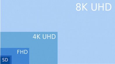Figure 3: Relative sizes of current and 8K resolutions.