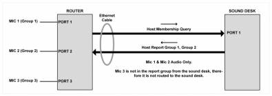 Dia 2 – IGMP Host Membership Query Messaging.