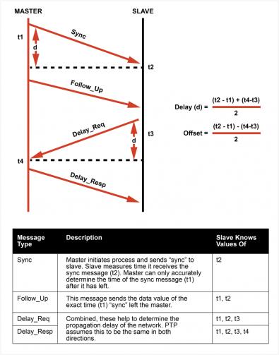 Diagram 3 – PTP clock synchronization.