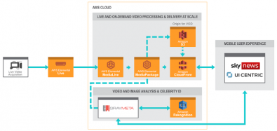 The AWS workflow stretched from the live video pool feed to the end user, with multiple cloud-based services and data analysis technology on the ground employed in synchronization with each other. Click to enlarge.