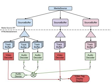 Figure 1.  The MSE pipeline model has the potential for multiple source buffers to be spliced together.