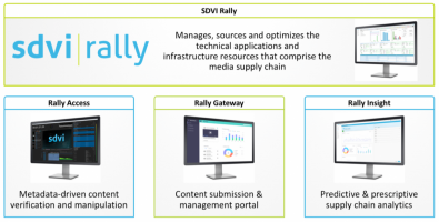 The SDVI platform was conceived in the cloud.