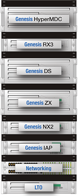 The Genesis HyperMDC storage array is designed for mission critical workflows looking for reduced power consumption without sacrificing performance or reliability.