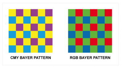 Diagram 1 – Bayer proposes a CMY image sensor pattern as well as his famous RGB pattern.