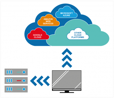 Solutions that support storage independence give organizations the freedom to choose where their valuable assets are at any given moment, whether on-prem, in the cloud, or a combination of both.