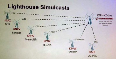 The experimental Lighthouse station demodulates and rebroadcasts OTA signal sources in ATSC 3.0.