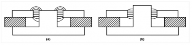 Figure 1.  At (a) the flux pattern fringing the gap is asymmetrical, whereas a small change in the magnetic circuit (b) fixes the problem.