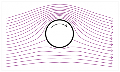 Figure 2.  The circular field around a conductor superimposed on the parallel field between poles produces an asymmetrical result that generates a force.