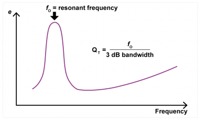 Figure 4.  Drive units don't have an impedance; they have an impedance function. The rated impedance is the lowest value to the right of the peak. The width of the peak reveals the damping factor QT.