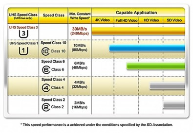 SD Spec Chart
