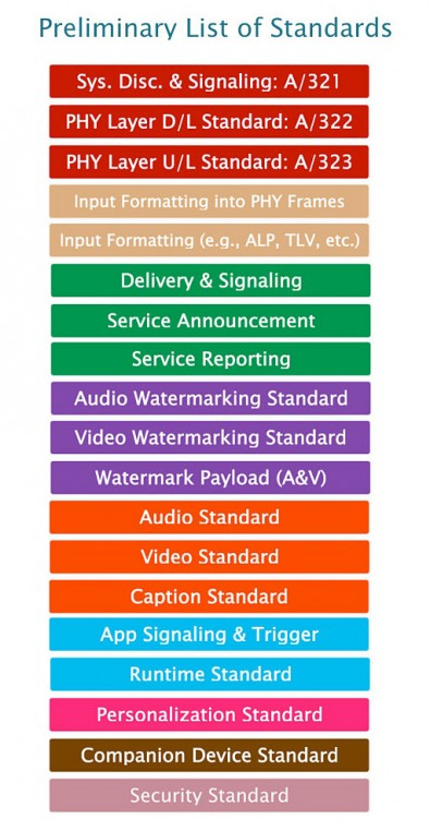 This illustration shows the likely structure of the ATSC 3.0 suite of standards. Please note that the names, numbers and organisation are still being finalised as the various draft elements move towards Candidate Standard balloting.