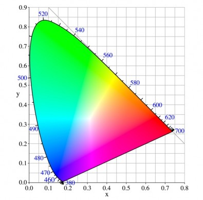 Fig 1 - The CIE 1931 color chart is a de facto standard for specifying an absolute, real-world color.