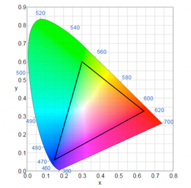 Fig 2 - By drawing three dots at the locations of the red, green and blue primaries of any color gamut, we can indicate the achievable colors as a triangle.