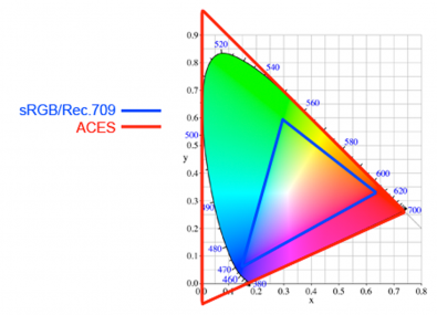 Fig 5 - ACES (red line) uses imaginary colors to create a gamut that encloses all visible colors, but as a result will always require processing before viewing.