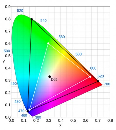 Fig 4 – The Rec. 2020 gamut (black) uses monochromatic primaries at the edge of the CIE diagram, enclosing more colors than the (white) 709 triangle.