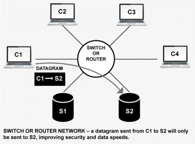 Diagram showing switch and router to reduce network congestion and improve security. Click to enlarge.