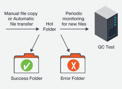 "Figure 2. Folders on the media server can be ""watched"" by the automated QC system. New files are tested automatically when they appear in the folder. The files can be moved to different output folders based on the QC results."