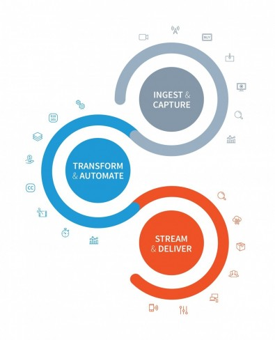 Telestream's products span the entire content lifecycle, from origination to the consumer.