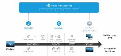 The Telestream iQ platform offers Video Intelligence Acquisition designed to measure quality metrics for each part of the video chain.