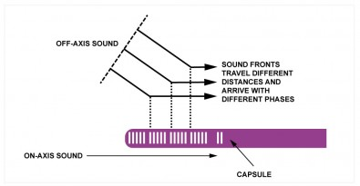 Be careful with off axis microphone placement as this influences the phase response.