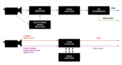 Distributing meta-data in SDI is possible, but cumbersome and limited. However, with SMPTE2110, we will be able to distribute meta-data over IP and maintain the timing relationship to the original video. Click to enlarge.