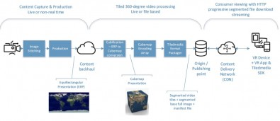 The tiled video workflow. Click to enlarge.