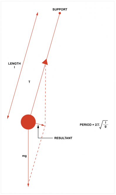 Fig.2 - A suspended mass is supported by the tension T and influenced by the force of gravity mg. The resultant is a restoring force proportional to the displacement. A simple pendulum has a constant period for small angles determined by gravity and length. It was the first accurate timekeeping method.