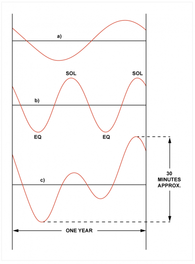 Fig.1 - The equation of time has two Fourier components. The first a) has a period of one year and is due to the non-circular orbit. The second b) has a period of six months and is due to the inclination of the polar axis. The sum of a) and b) is c).