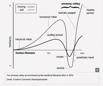 "The abyss of the uncanny valley. BTW, ""bunraku"" refers to large Japanese puppets manipulated by actors (click to expand)."
