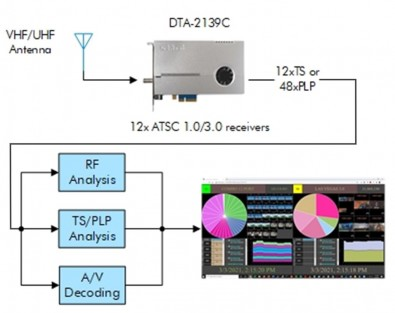 The DTA-2139C enables Q/A of all on air TV signals in a single DMA with a single instrument.