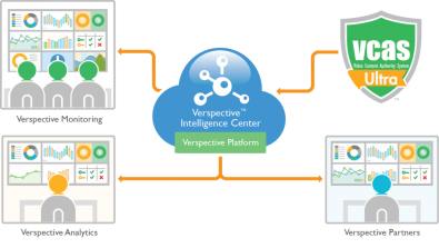 Verimatrix' Verspective monitors data from 850 operators worldwide and 100 million devices.