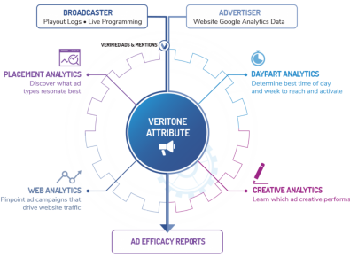Veritone Attribute correlates target audience website engagement to ad campaigns.