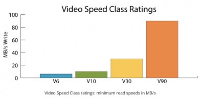 Video Speeds