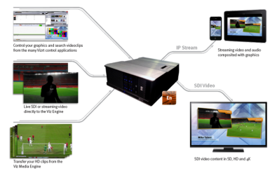 The Vizrt Viz Engine workflow can be part of many of the new Flexible Access packages.