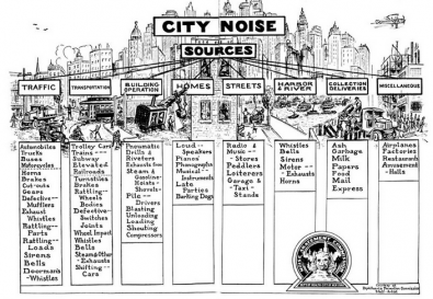 This Ontology of city sounds, was developed by Edward Brown et al., Soundscape of the modern city, New York Department of Health 1930. Click to enlarge.