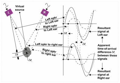 Figure 3. The loudspeaker stereo illusion relies on both ears hearing both speakers. It won't work on headphones. Geometry produces delays between the sounds reaching each ear. The relative level of the sound from each speaker serves to control the delay, which the HAS interprets to locate the sound. The sounds from the two speakers differ only in amplitude, which is why a pan-pot can create them.