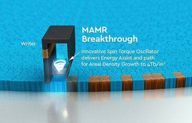 "MAMR uses a ""spin torque oscillator"" to create a microwave field, which is the key to reliable ultra-high-density writing. Western Digital is confident that the increased density it allows will mean that they can produce 40 TB+ hard drives by 2025."