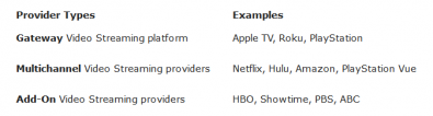 Figure 3. Zanthus organizes OTT streaming providers into three categories. Click to enlarge. Image: Zanthus